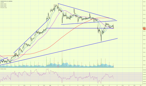 FB: FB retested the wedge and failed so far