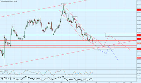 EURUSD: EUR/USD at key area