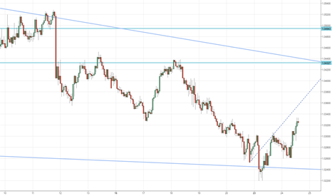 AUDNZD: AUD/NZD Near Historic Lows