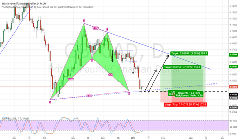 GBPCAD: Buying GBPCAD bullish bat + triangle