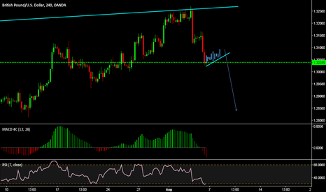 GBPUSD: looking for tcp for short