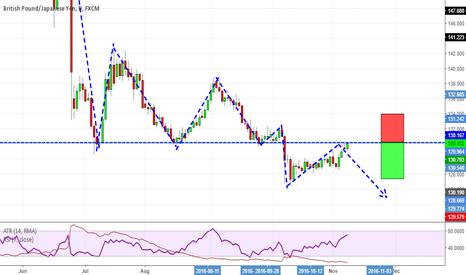 GBPJPY: Decision point in Pound/Yen