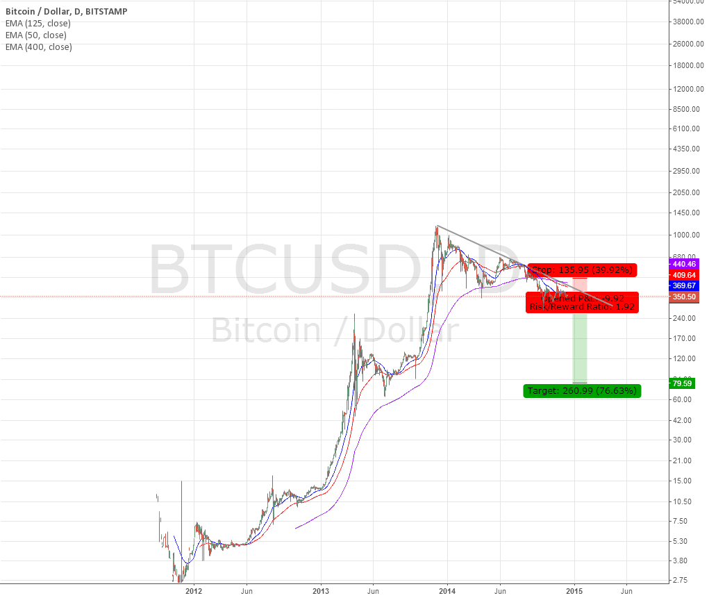 Bitcoin - Might go back to where it belongs to - Stop 410.