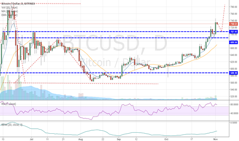 BTCUSD: BTCUSD - Need to revisit 707 before further upward