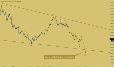 GBPJPY: GBPJPY - new low coming soon