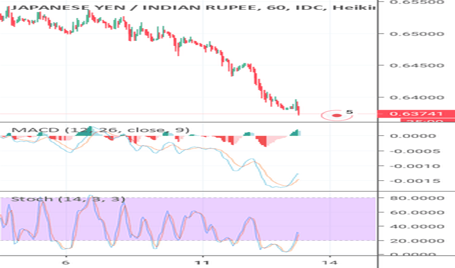 JPYINR: JPY INR - weakness coming in 1 Hour chart