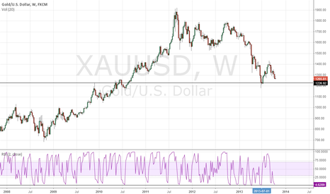 XAUUSD: Buy gold at 1227
