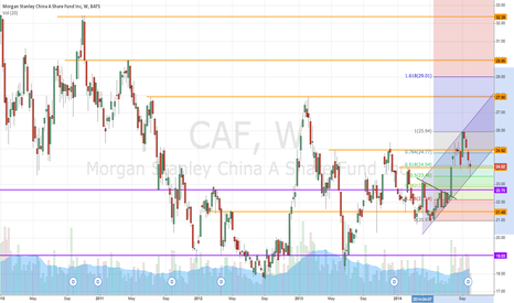 CAF: CAF is testing the lower trend line
