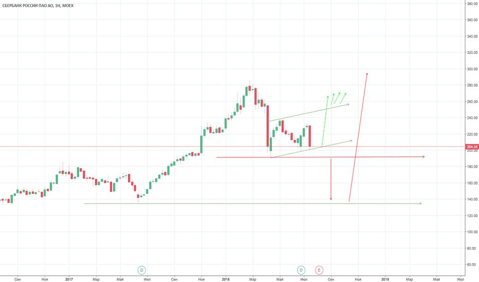 SBER: aopaosberbank