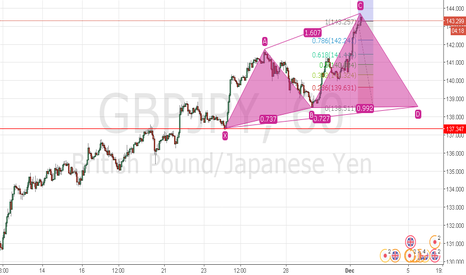 GBPJPY: GJ sell at 143.600 ?