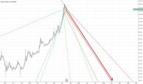 BTCUSD: So I zoomed out the bitcoin chart... You will not believe it