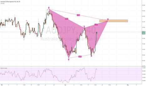 AUDJPY: AUD/JPY - Bearish Gartley Forming on 4H