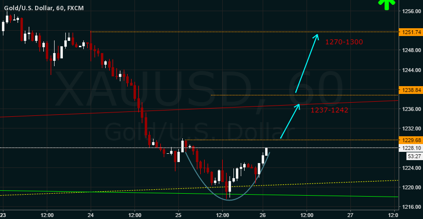 XAUUSD : Possible Cup & Handle Pattern formation on 1hr