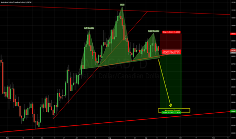 AUDCAD: AUDCAD - Head and Shoulders