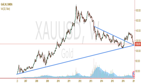 XAUUSD: GOLD buying opportunity can't get any better!
