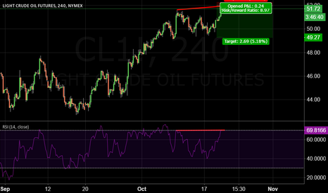 CL1!: crude oul