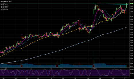 NFLX: NFLX breakout to alltime highs
