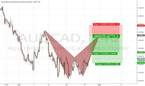 AUDCAD: Harmonic Trade Signals #38 AUDCAD