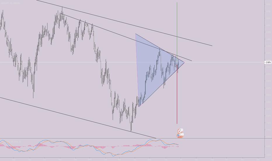 USDJPY: usdjpy symmetrical triangle good buy