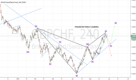 GBPCHF: Thank You My Mentors