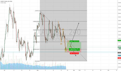 XAUUSD: Quick GOLD long today