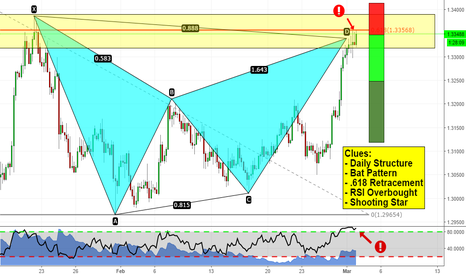 USDCAD: Some confluence on USDCAD