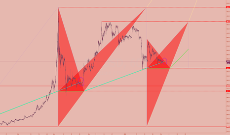 BTCUSD: red arrow