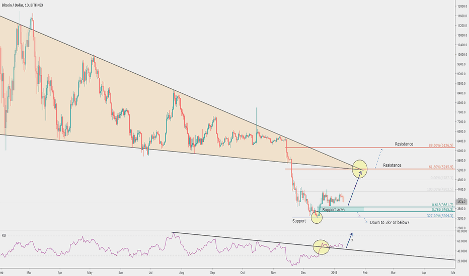 BTCUSD: Bitcoin clean bounce off the support