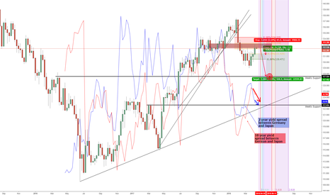 EURJPY: Buying JPY: Techno-Fundamental and Sentiment Analysis