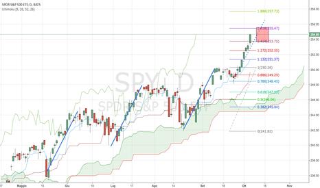 SPY: SPY: Continuazione Armonica del Trend e Ichimoku Clouds