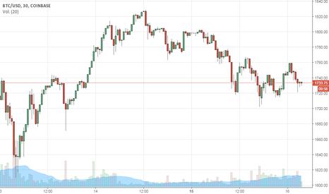 BTCUSD: BTC/USD Market