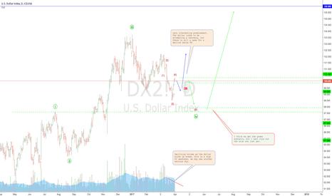 DX2!: Dollar INDEX: weak buy-up, we may see a dip soon