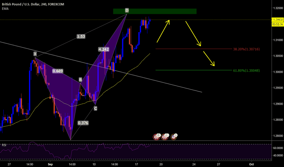 GBPUSD: Wait for Sell GBP/USD