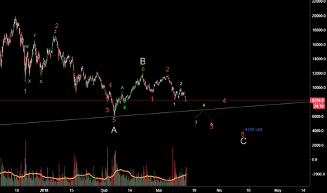BTCUSD: BTC USD Bitcoin elliot waves