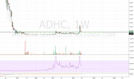 ADHC: $GTHP Long
