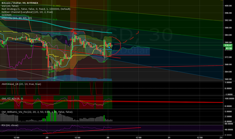 BTCUSD: Long from 378 with targets