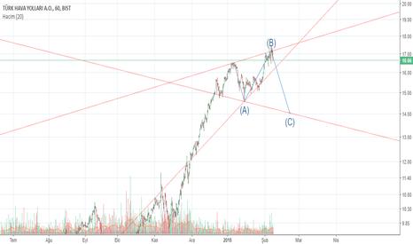 THYAO: thyao hedef c dalgası analizi ?