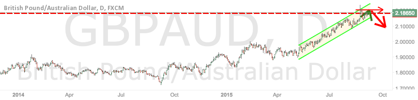 GBP/AUD potensiell double top and reversal?