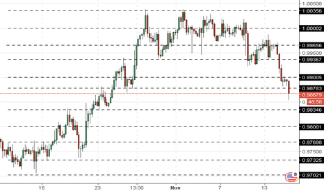 USDCHF: USD/CHF: franc is strengthening
