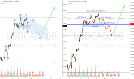 USDCAD: USDCAD Elliott Wave Count / Possible Head and Shoulders