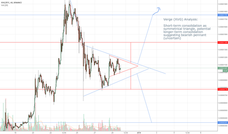 XVGBTC: Verge (XVG) Consolidation (Important for Future Movement)