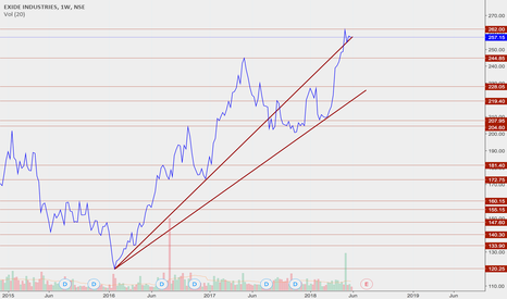 EXIDEIND: Exide uptrend with a slight change in direction
