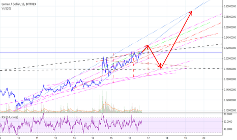 XLMUSD: 12/16 XLM Chart Outlook Trend - Thoughts?