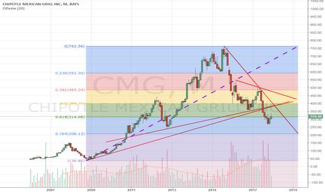 CMG: CMG: остался только фундамент.