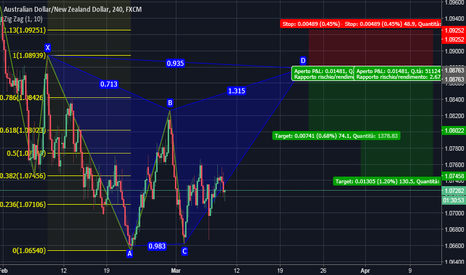 AUDNZD: AUDNZD Gartley Ribassista
