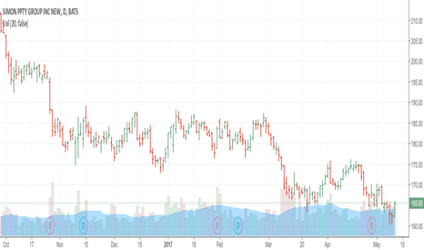 SPG: Simon Property Headwind Long (CUE Reversal Trade)