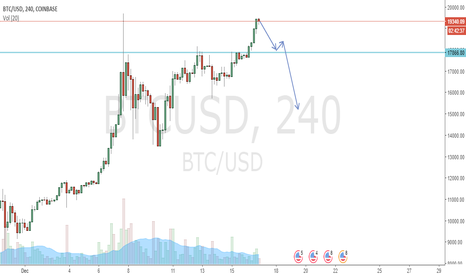 BTCUSD: Bubble time