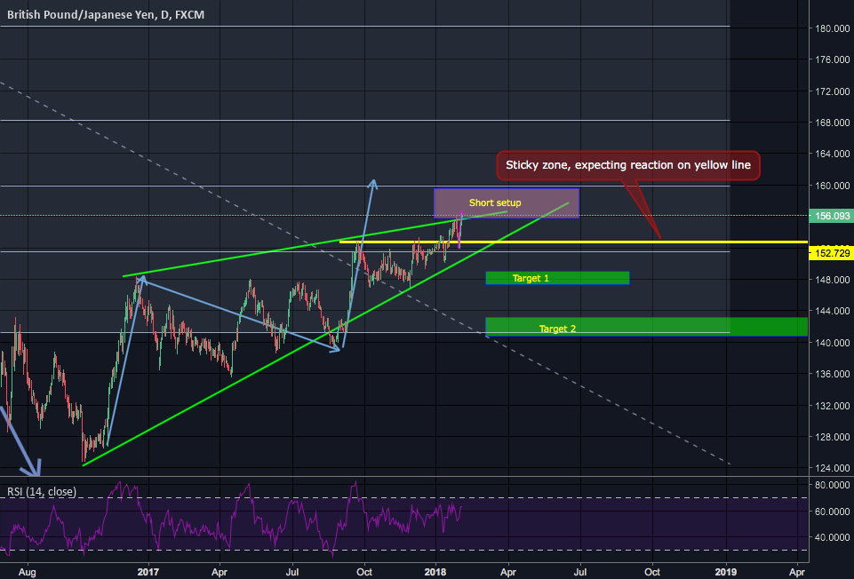 GBPJPY potential short