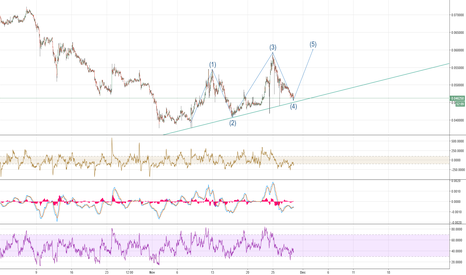 ETHBTC: ETHBTC 5th Elliot Wave?