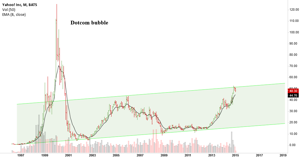 YHOO, time for retracement?